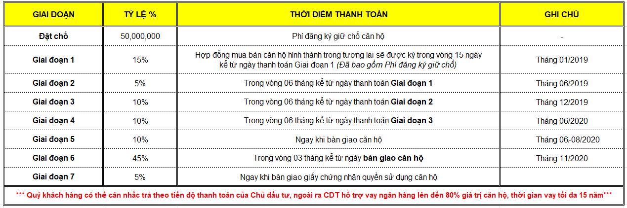 tien-do-thanh-toan-the-habitat-binh-duong-1